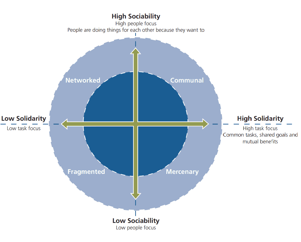 Sociability v Solidarity (Double S) Model