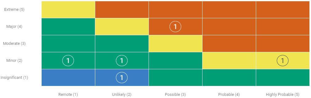 Risk Matrix 5x5 example